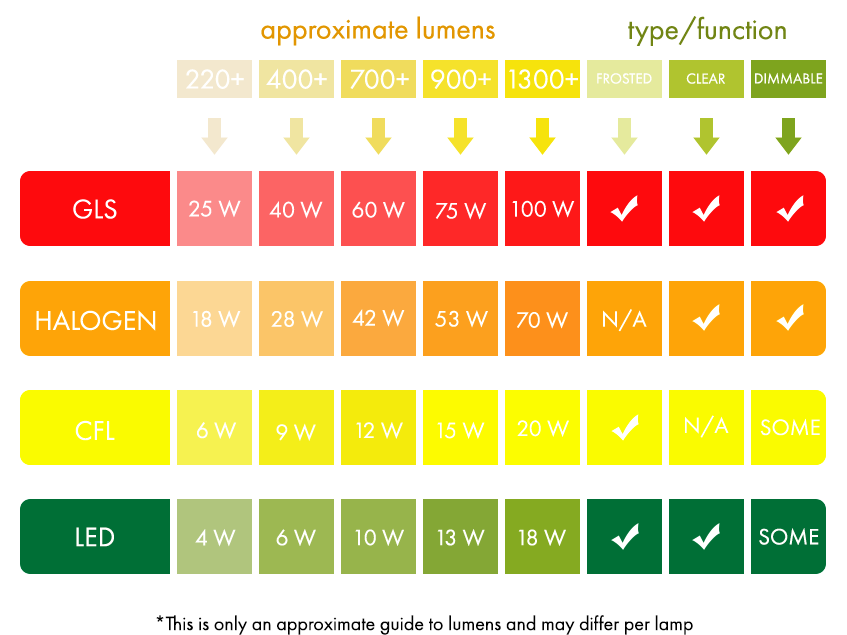 """In simple terms, Lumens (denoted by lm) are a measure of the total amount of visible light (to the human eye) from a lamp or light source. The higher the lumen rating the """"brighter"""" the lamp will appear."""